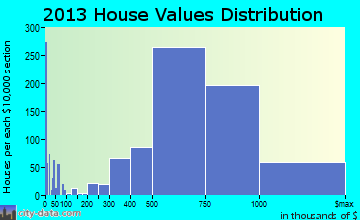 Redondo Beach home values distribution