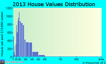 Kingsport home values distribution
