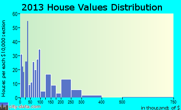 Lobelville home values distribution