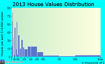 Louisville home values distribution