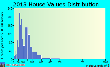 Martin home values distribution