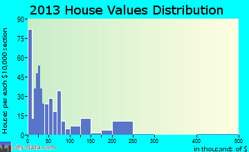 Autaugaville home values distribution