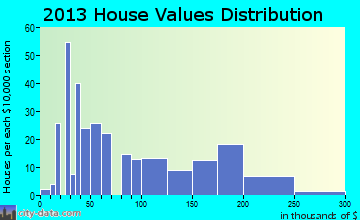 Michie home values distribution