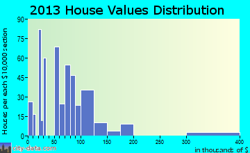 Midtown home values distribution