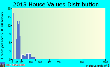 Milledgeville home values distribution