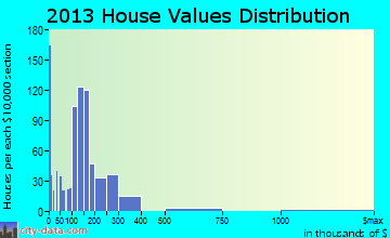 Millersville home values distribution