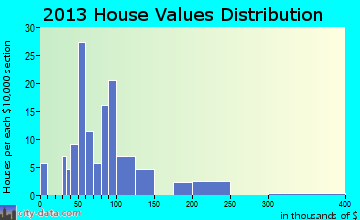 Morrison home values distribution