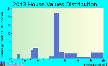 Mitchellville home values distribution