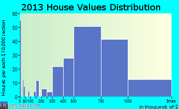 Rio del Mar home values distribution