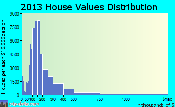 Nashville-Davidson home values distribution