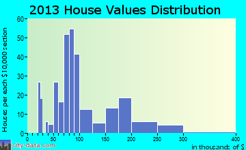 Niota home values distribution