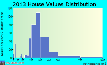 Nolensville home values distribution