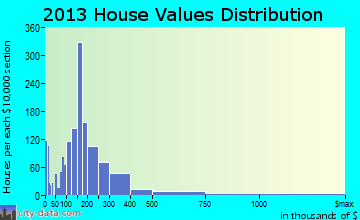 Rio Linda home values distribution