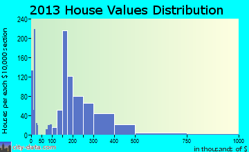 Rio Vista home values distribution