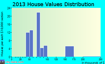 Parrottsville home values distribution