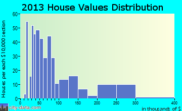 Pikeville home values distribution