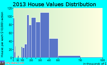 Ripon home values distribution