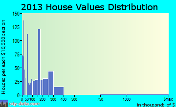 Pigeon Forge home values distribution