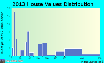 Pittman Center home values distribution