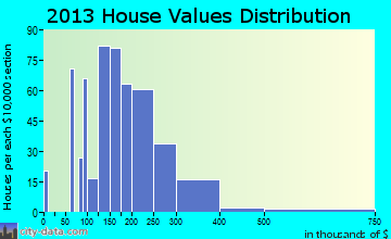 Pleasant View home values distribution
