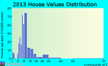 Powells Crossroads home values distribution