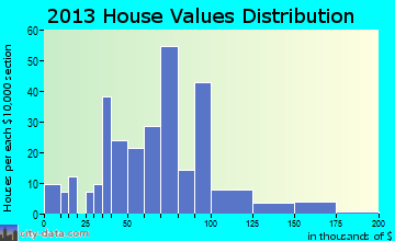 Puryear home values distribution