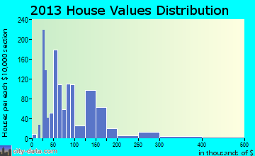 Ripley home values distribution
