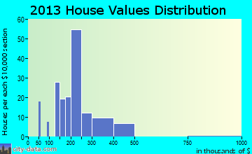 Rural Hill home values distribution