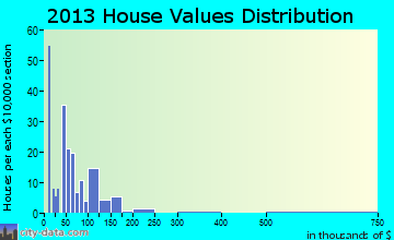 Saltillo home values distribution