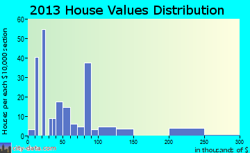 Sardis home values distribution
