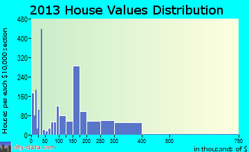 Sevierville home values distribution