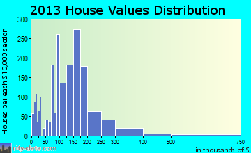 Seymour home values distribution