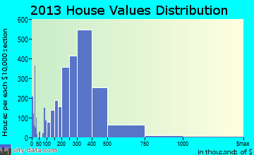 Rocklin home values distribution