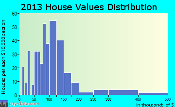 South Carthage home values distribution