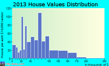 South Fulton home values distribution