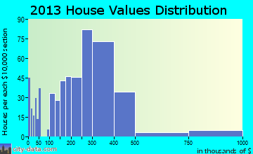 Rodeo, CA house values