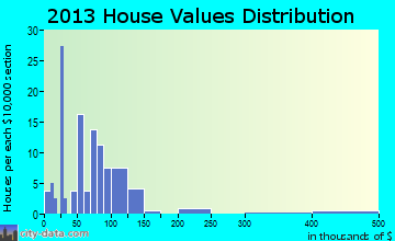 Stantonville home values distribution