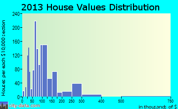 Sweetwater home values distribution
