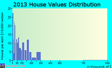 Tellico Plains home values distribution