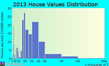 Thompson's Station home values distribution