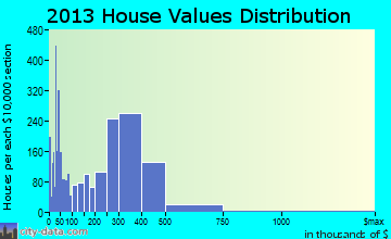 Rohnert Park home values distribution