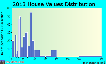 Trimble home values distribution