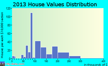 Home value of owner-occupied houses in 2013 in Westmoreland, TN