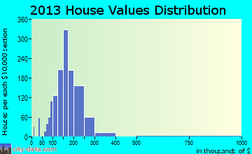 White House home values distribution