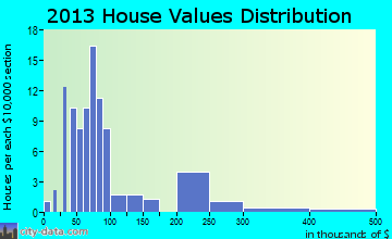 Williston home values distribution