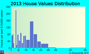 Wildwood Lake home values distribution
