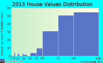 Rolling Hills Estates home values distribution