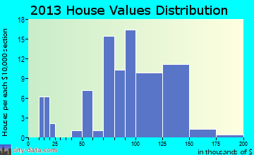 Woodland Mills home values distribution