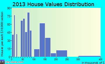 Banner Hill home values distribution