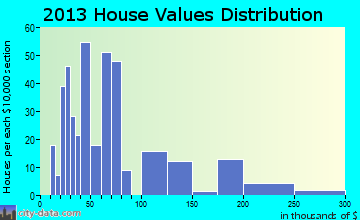 Beersheba Springs home values distribution